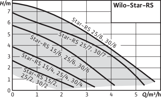 Wilo-Star-RS 25/4-130
